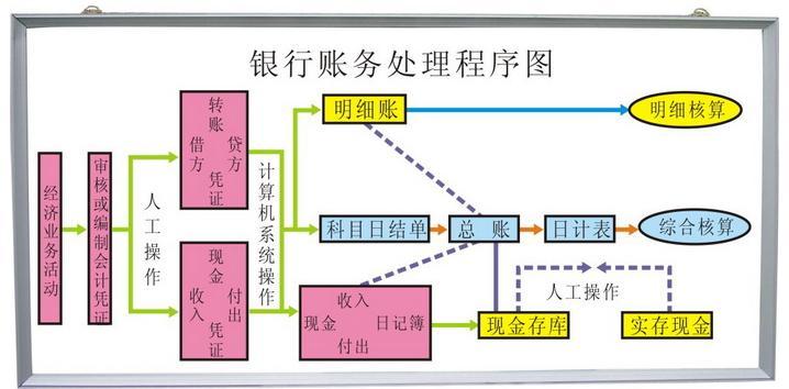 转台试验步骤流程图